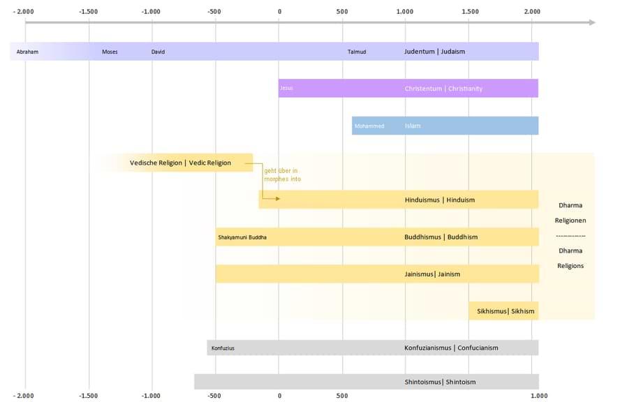 Timeline Dharma Religions